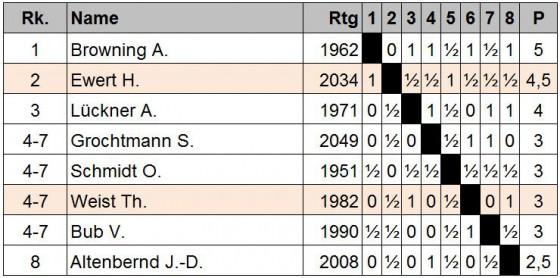 Tabelle-Gruppe-2