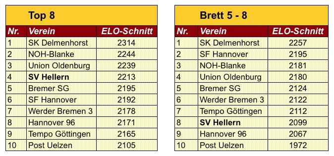 h1_20160804_tab_Ratingschnitte Oberliga